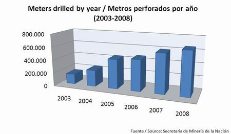 Meters drilled, 2003 to 2008